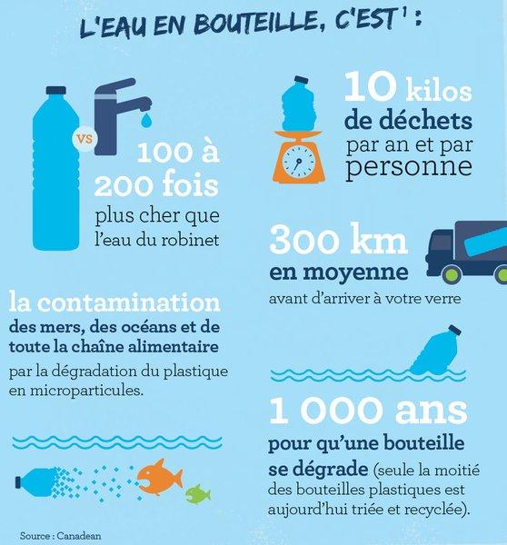 Comparatif biocoop eau du robinet VS eau en bouteille plastique
